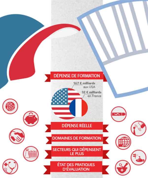infographie sur l'évaluation des formations en France et aux États-Unis